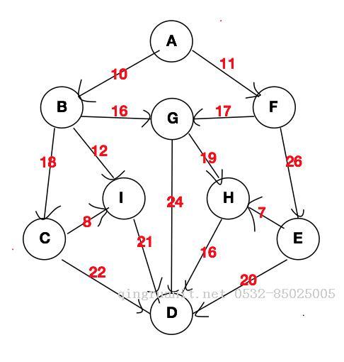 数据结构(六) 迪杰斯特拉算法的最短路径(swift面向对象版)
