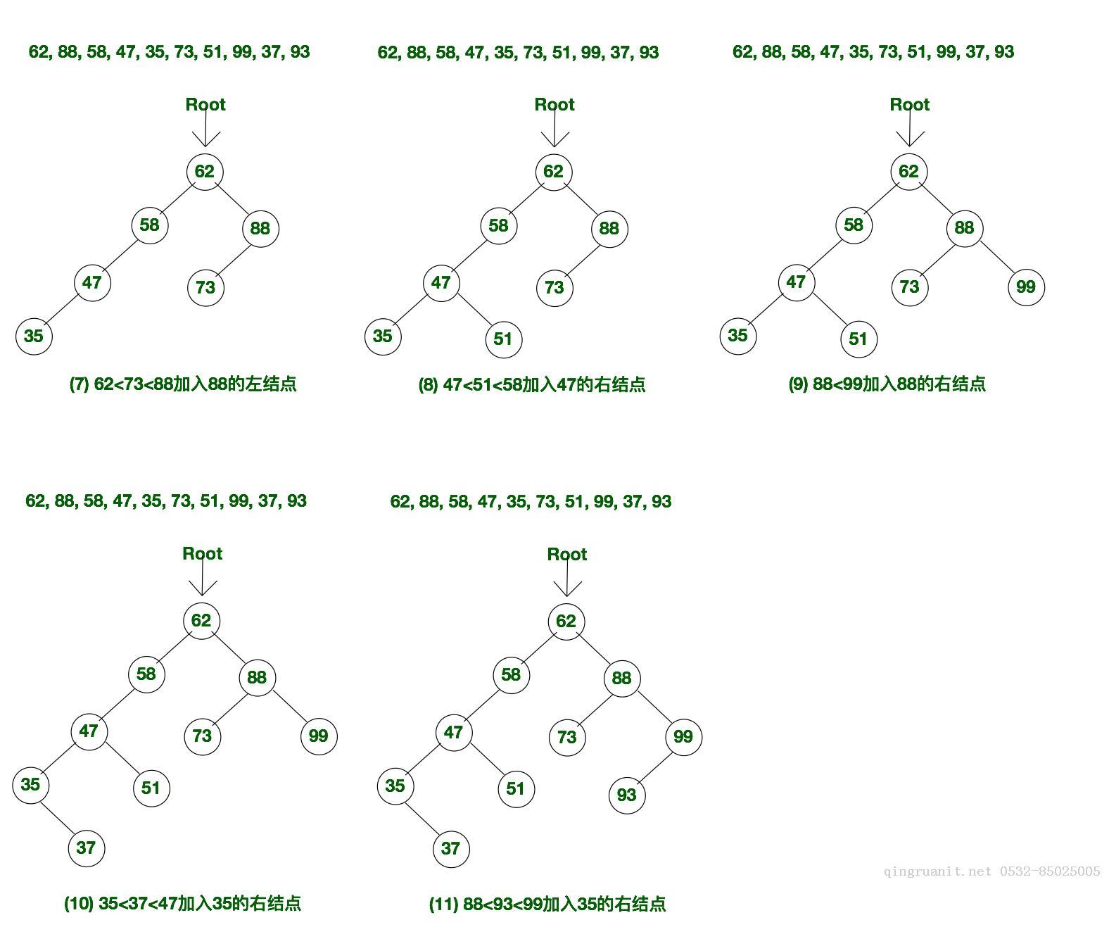 【數據結構】平衡二叉排序樹BBST之AVL樹