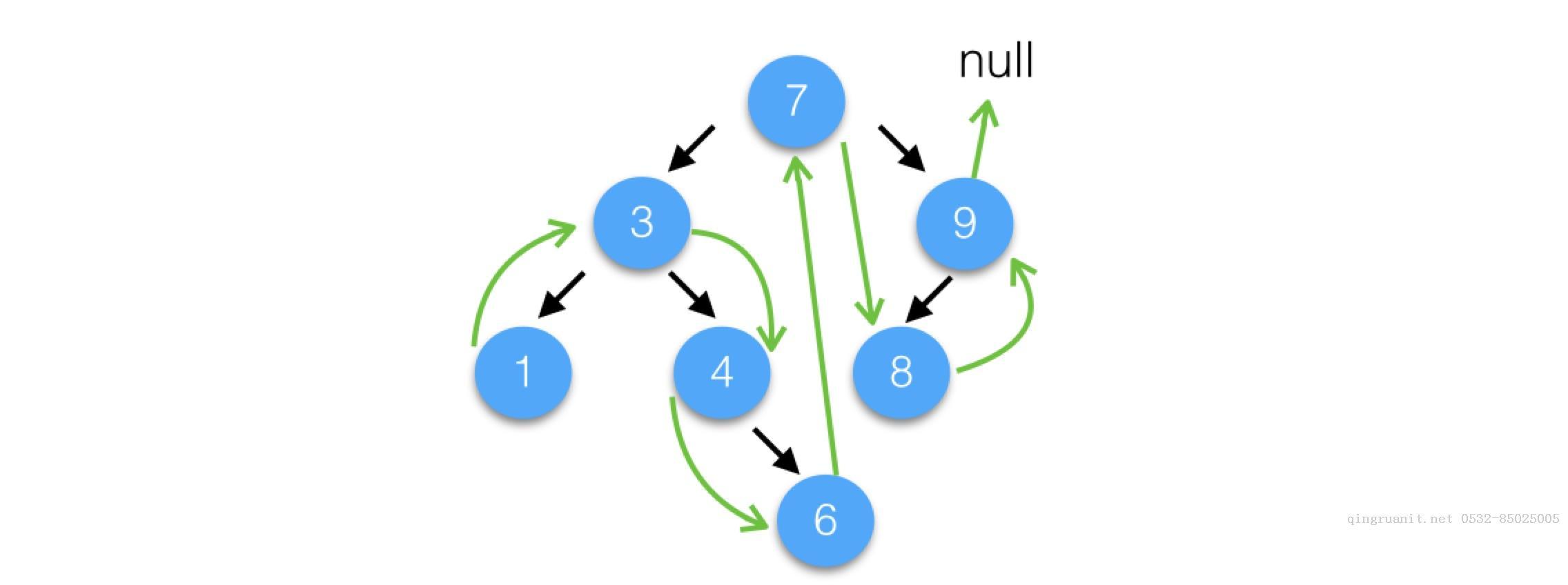 计算机程序的思维逻辑 (43) - 剖析treemap