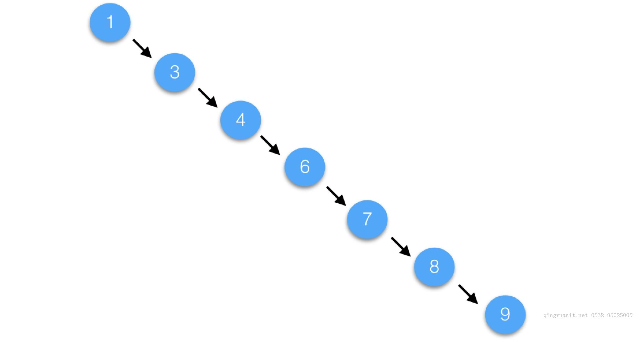 计算机程序的思维逻辑 (42) - 排序二叉树
