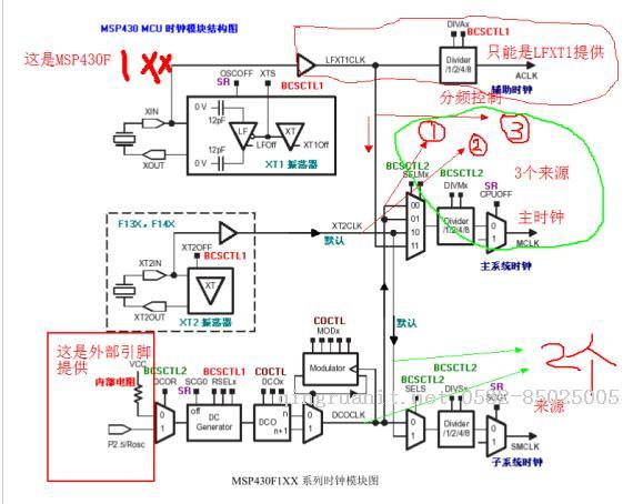 4-msp430定时器_定时器中断