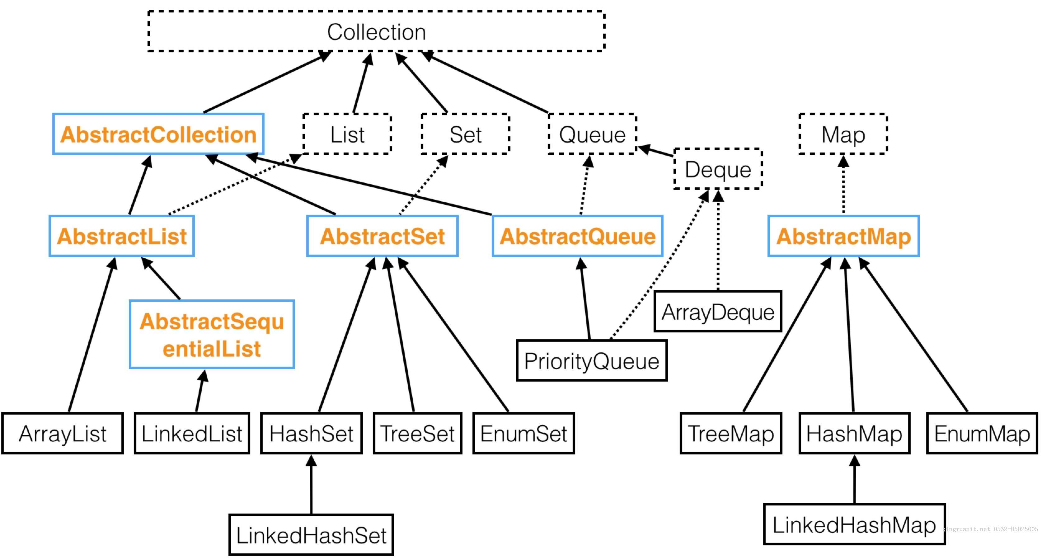 计算机程序的思维逻辑 (52) - 抽象容器类