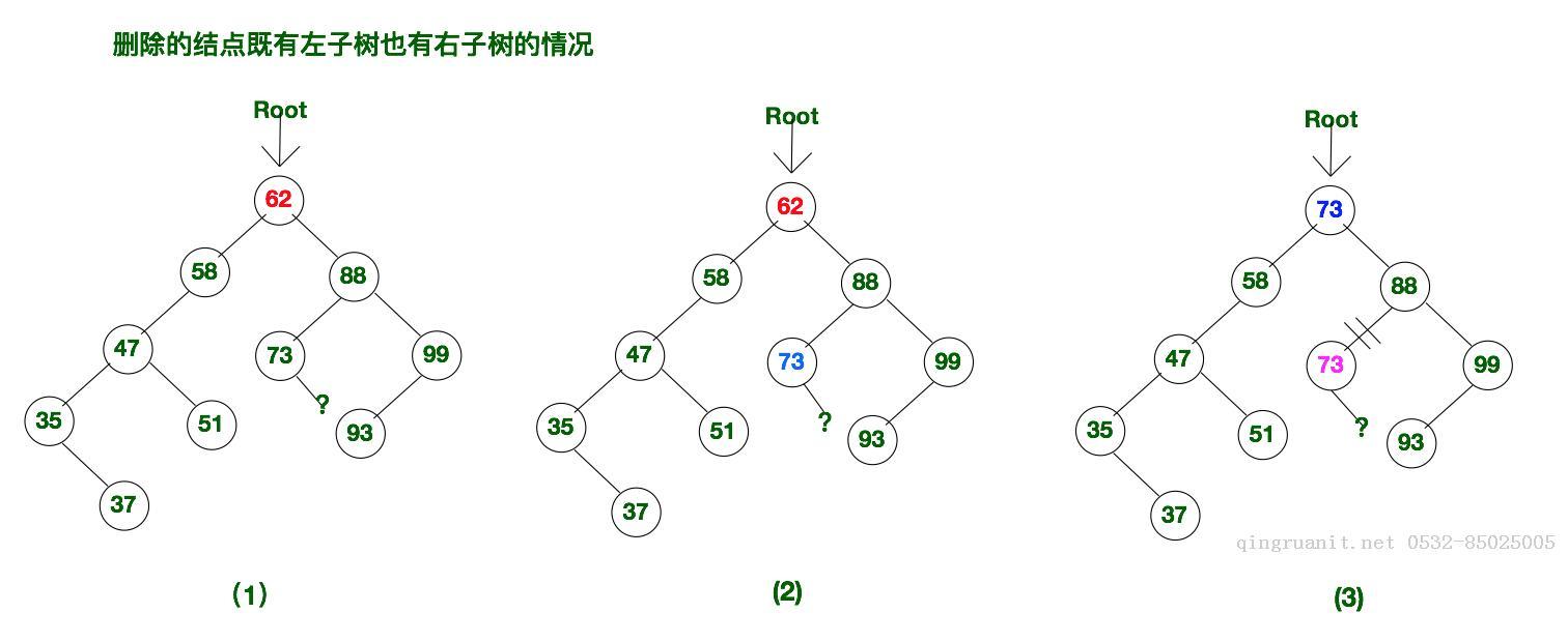 算法与数据结构(十) 二叉排序树的查找,插入与删除(swift版)