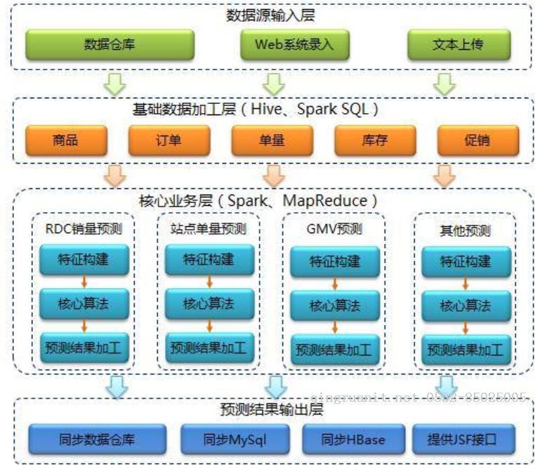 京东的智能供应链预测系统