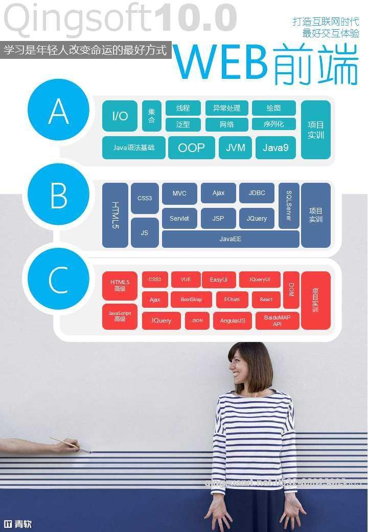 平面设计培训,网页设计培训,美工培训,游戏开发,动画培训